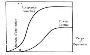 نمودار استفاده از روش های مهندسی کیفیت