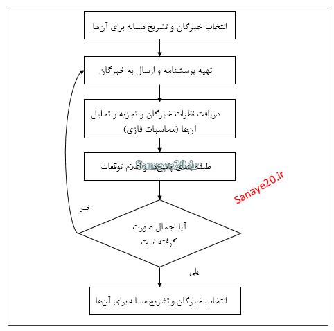 الگوریتم دلفی فازی
