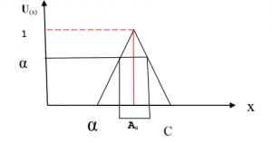 نمودار شماتیک آستانه روش دلفی فازی