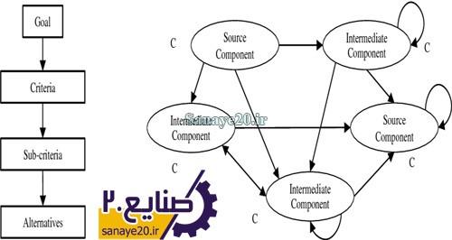 روش ANP فرایند تحلیل شبکه
