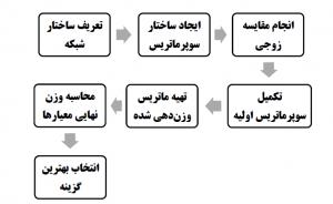 فرآیند تحلیل شبکه ای