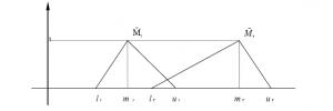 مقایسه دو عدد مثلثی فازی