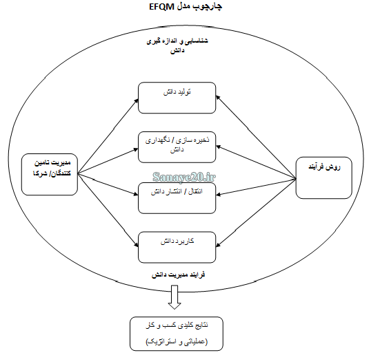 مدل EFQM و مدیریت دانش