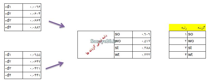 مثال روش ترکیبی ANP-TOPSIS