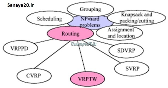 مدل های مختلف VRP