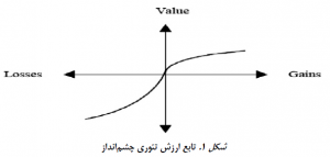 نمودار تابع ارزش TODIM