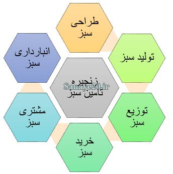 زنجیره تامین سبز شامل تولید سبز، طراحی سبز، خرید سبز و انتقال سبز است