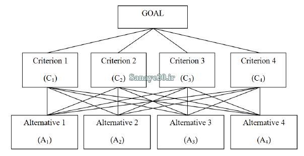 نمونه درخت سلسله مراتبی در روش AHP