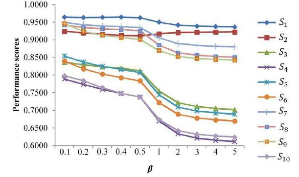تحلیل حساسیت رتبه بندی آلترناتیوهای پژوهش