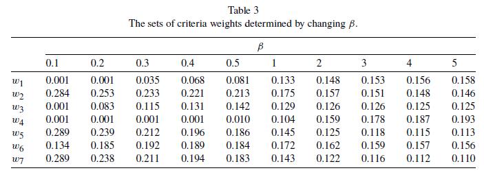 وزن دهی به معیارها به ازای مقادیر مختلف بنا در روش SECA