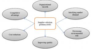 مساله انتخاب تامین کننده و اهداف کلی آن