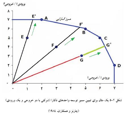 نمونه نمودار واحد کارا در تحلیل پوششی داده ها DEA