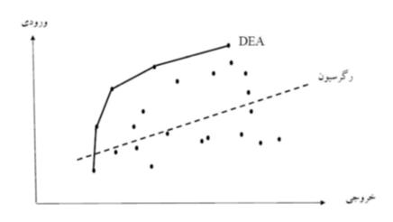 تفاوت رگرسیون با تحلیل پوششی داده ها