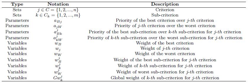 توضیحات و متغیرهای مدل بهترین بدترین سلسله مراتبی