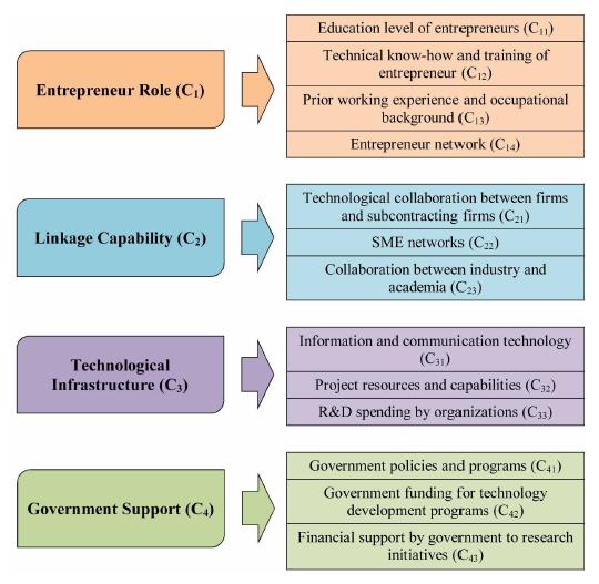 معیارها و زیرمعیارهای مدل HBWM
