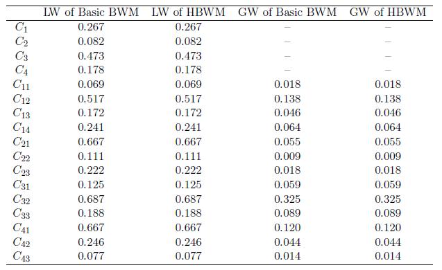نتایج حل مدل HBWM و مقایسه با روش بهترین بدترین