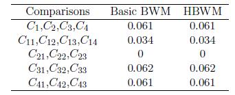 نرخ سازگاری در مدل بهترین بدترین سلسله مراتبی