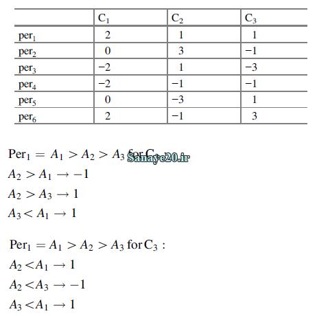 جدول کلی امتیازات Qualiflex