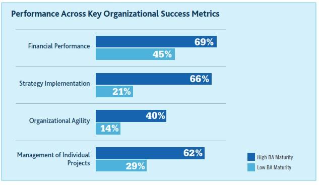 عملکرد سازمان های با بلوغ بالا در تحلیل کسب و کار با سازمان های باب بلوغ پایین
