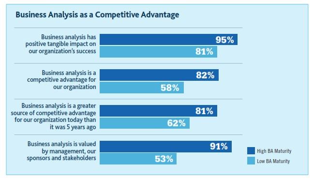 تجزیه و تحلیل کسب و کار برای سازمانهایشان مزیت رقابتی ایجاد کرده است