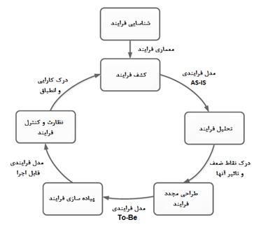 فرایند کلی مدیریت فرایند